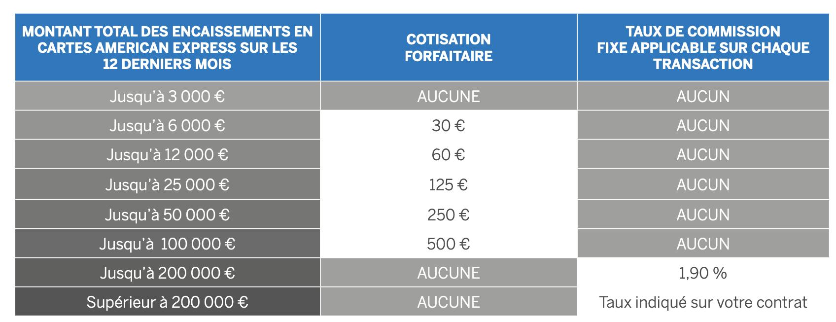 amex tarifs cotisation commission