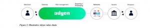 process paiement Adyen