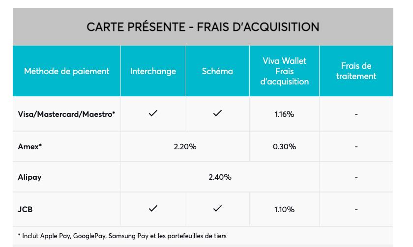 viva wallet carte présente - frais d'acquisition