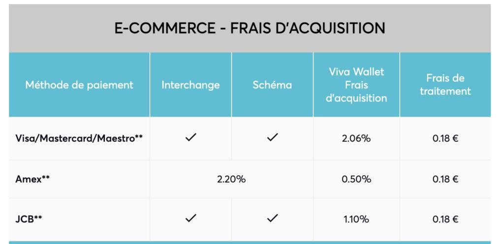 viva wallet e-commerce frais d'acquisition