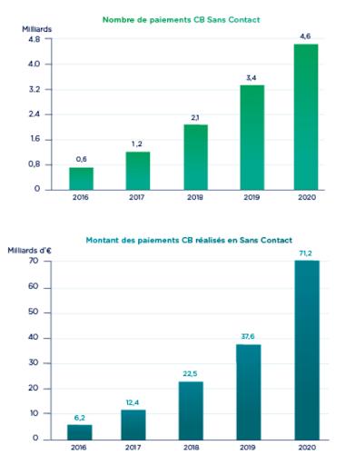 chiffres relatifs à l'usage d'une carte bancaire en France